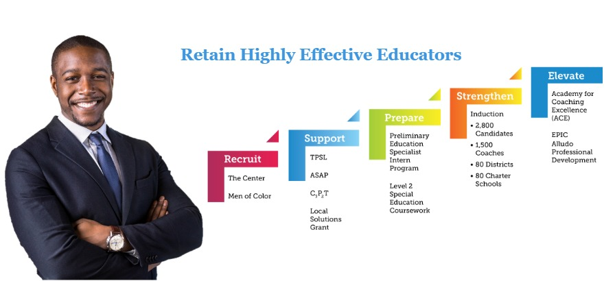 Retain Highly Effective Educators - Recruit, Support, Prepare, Strengthen, Elevate